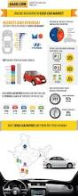 car buying guide 198 best infographics transportation images on pinterest