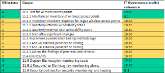 pci dss gap analysis report template how to beat your pci dss documentation challenges it governance
