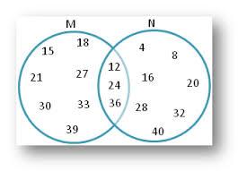worksheet on sets using venn diagram practice the different