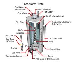 How To Turn Off Pilot Light How Do I Determine If A Water Heater Is Gas Or Electric