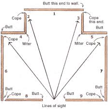how to cut angles in front corners of hair ten rules for finish carpentry fine homebuilding