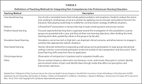 an interprofessional consensus of core competencies for