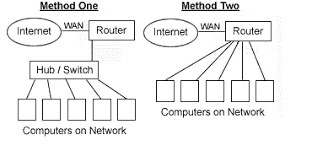 how to connect a router to a switch quora