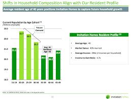 the american dream no longer requires homeownership seeking alpha