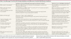 assessment and lifestyle management of obese patients guidelines