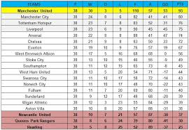 Prime League Table Premier League 2012 13 Table If Hitting The Woodwork Counted As Goals