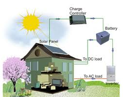 electrical cabinet hs code china solar power system hs code off grid solar home solar