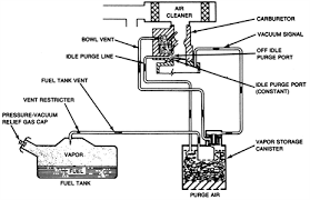 1980 corvette carburetor solved engine vacuum diagram for a 1974 corvette 350cu fixya