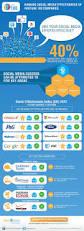 49 best b2b images on pinterest digital marketing internet