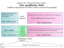 earned income tax credit wikipedia
