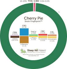 wedding cake leafly 25 best cherry pie strain ideas on cherry pie