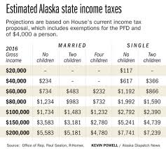 alaska house votes to levy income tax sending bill to a hostile