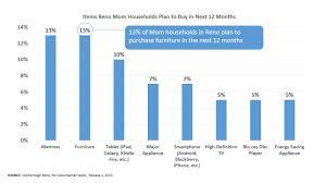 furniture marketing reno statistics
