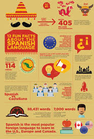 12 facts about the language learn