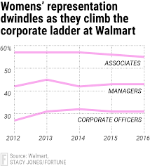 walmart jobs gender bias still a struggle data shows fortune