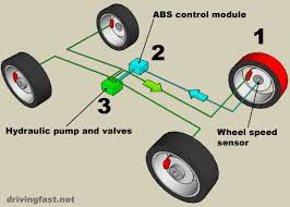 what does it mean when the abs light is on abs light brake light third brake light