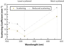 optical properties of zirconia ceramics for esthetic dental