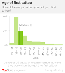 yougov myth busted people do not regret getting tattoos in
