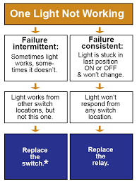 troubleshooting emergency lighting systems ge low voltage lighting troubleshooting tips kyle switch plates