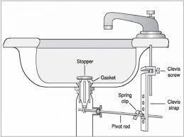 Install Disposal Kitchen Sink 78 Great Lavish Kitchen Sink Plumbing With Dishwasher Also