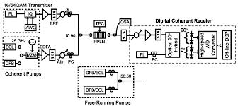 optical signal processing for high order quadrature amplitude
