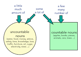 Countable And Uncountable Nouns List Ielts Writing Lesson Countable And Uncountable Nouns
