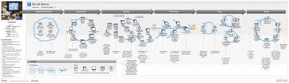 wireframes magazine user flow