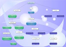 Concept Mapping Software Concept Map On The Use Of Web 2 0 Tools Fijigold