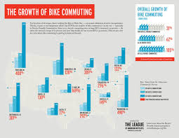Biking Or Walking To Work by Bicycle Commuting Data League Of American Bicyclists