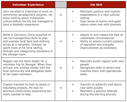 Skills Part Of Resume 100 What To Put On Skills Part Of Resume Resume For Job Seeker