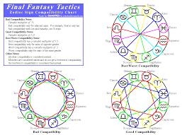 map zodiac signs