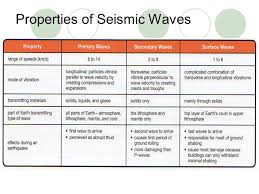 Wisconsin which seismic waves travel most rapidly images Unit c the changing earth ppt download jpg