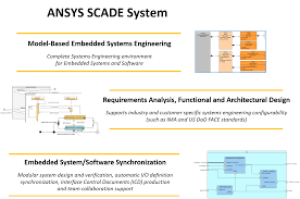 Home Design Software System Requirements Scade System For Embedded System Design Esterel Technologies