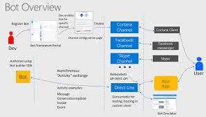 framework design speech support in bot framework webchat to directline to