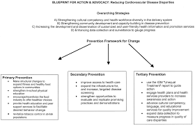 discovering the full spectrum of cardiovascular disease circulation
