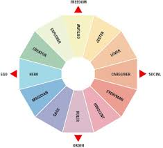 archetypal themes list insights qualitativos 2 0 using the power of archetypes as a