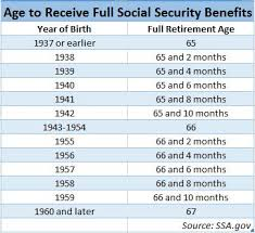 social security benefits table best age to start claiming social security it s really a gamble