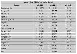 used prices used car prices rise but is for clunkers to blame the