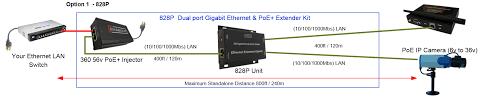 enable it 828p gigabit poe extender solution for ip cameras installs