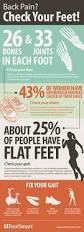64 best podiatry images on pinterest podiatry ankle and read more