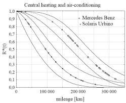 mercedes reliability reliability function diagram of driving system of solaris urbino