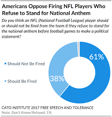 61 Poll 61 Oppose Firing Nfl Players Who Refuse To Stand For