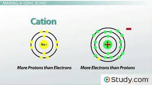 chemical bonds ii ionic video u0026 lesson transcript study com