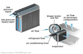 ac fan motor replacement cost ac evaporator replacement cost repairpal estimate