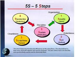 5s Principles Ppt Kaizen Management Training 5s Principles Download Ppt 5s