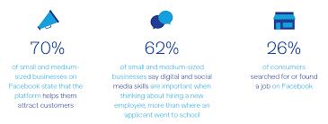 facebook will teach the unemployed digital social media skills in