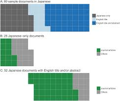 Articles Main Title Languages Are Still A Major Barrier To Global Science