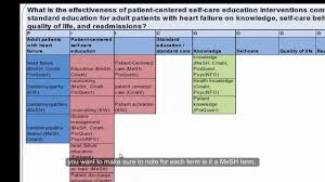 Nursing Concept Map Dnp Video 2 Concept Mapping Youtube