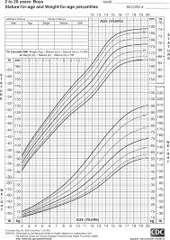 growing chart growth chart for boys 2 to 20 years