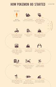 40 infographic ideas to jumpstart your creativity visual